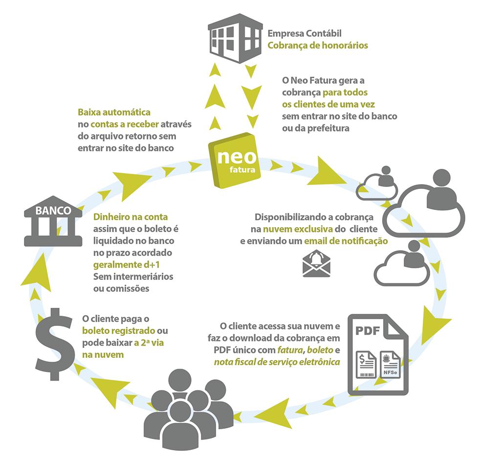 Infográfico de como é feito o fluxo de cobrança de honorários